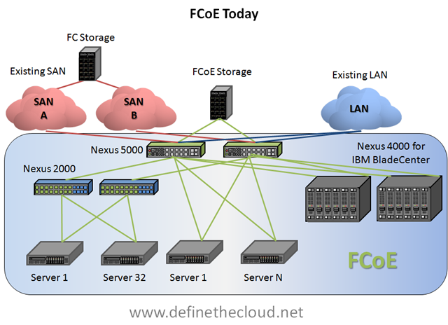 storage   define the cloudin the above diagram you can see a fairly dynamic set of fcoe connectivity options  nexus can be directly connected to servers  or to nexus in ibm