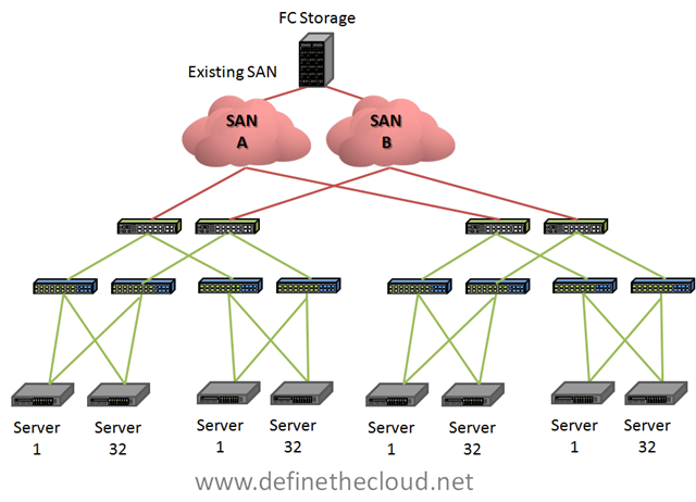 Fcoe multi hop do you care define the cloud image ccuart Images