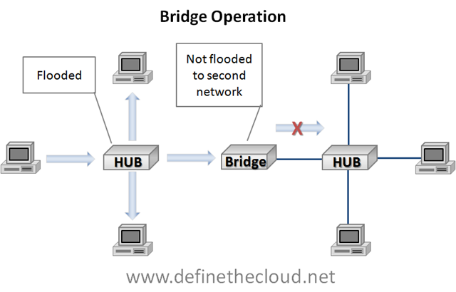 Data center 101 local area network switching define the cloud in the above diagram you see a hub operating normally on the left flooding the frame to all active ports when the frame is received by the bridge a mac ccuart Choice Image