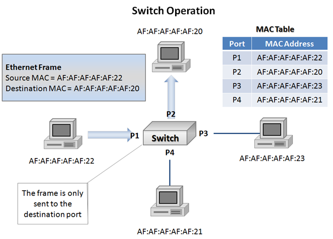 data center    local area network switching   define the cloudin the diagram above i have added several components to clarify switching operations now that we are familiar   basic bridging