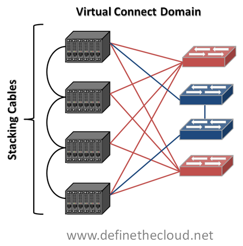 Networking Showdown: UCS vs  HP Virtual Connect (Updated) – Define
