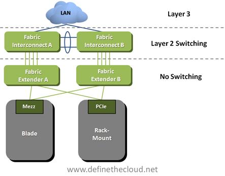 Inter-Fabric Traffic in UCS–Part II – Define The Cloud