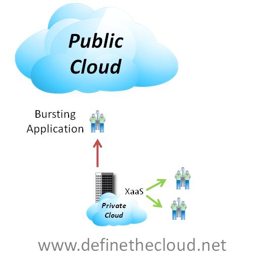 Private cloud vs public cloud computing devteam. Space.