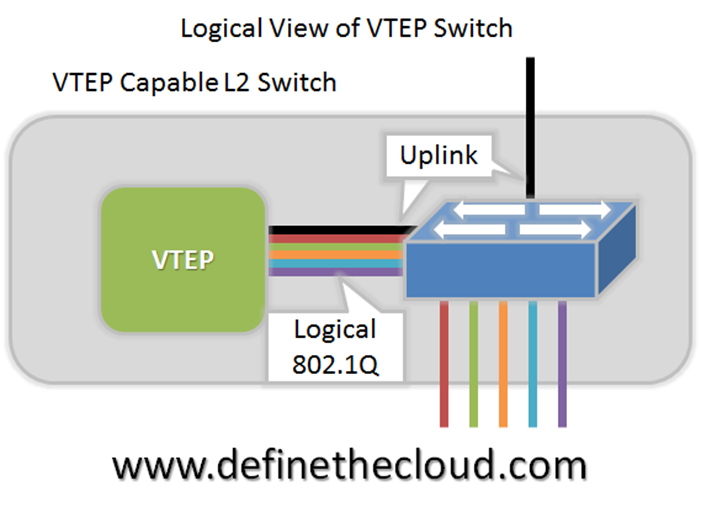 VXLAN Deep Dive – Define The Cloud