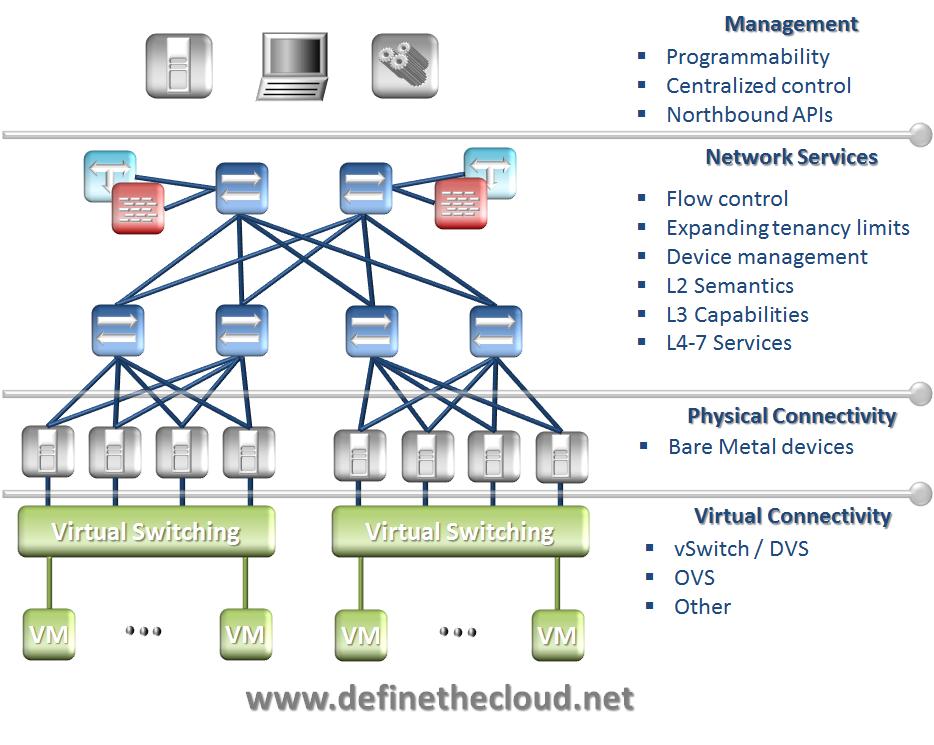 Virtualization define the cloud for Architecture informatique definition