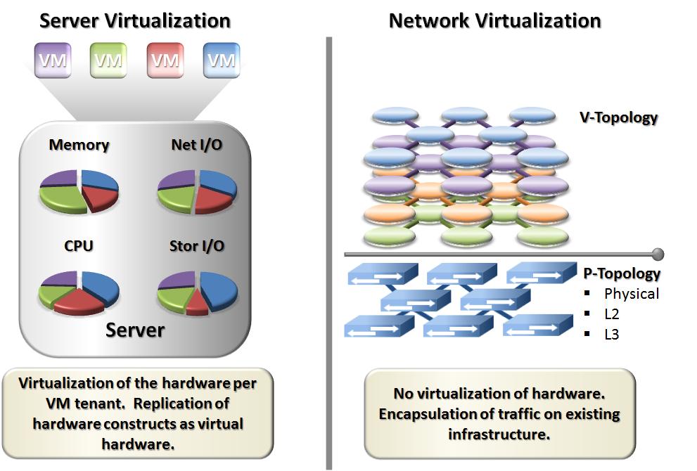 Simple Virtualization Diagram Circuit Connection Diagram