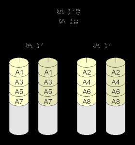 RAID 1+0: Mirroring and Striping