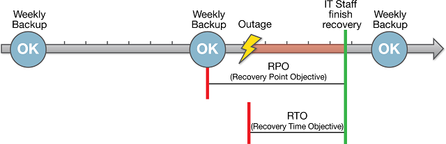 Timeline illustrating concepts of RPO and RTO