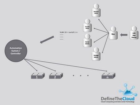 App Deployment Chain