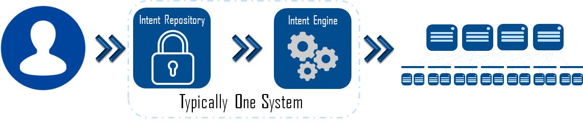 Intent System